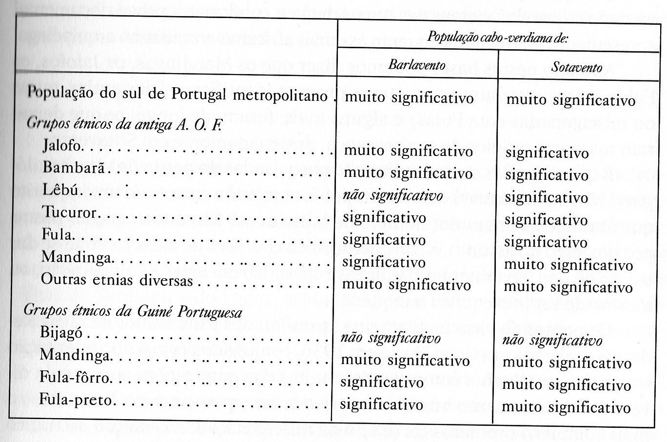A. Carreira - Bloodgroups