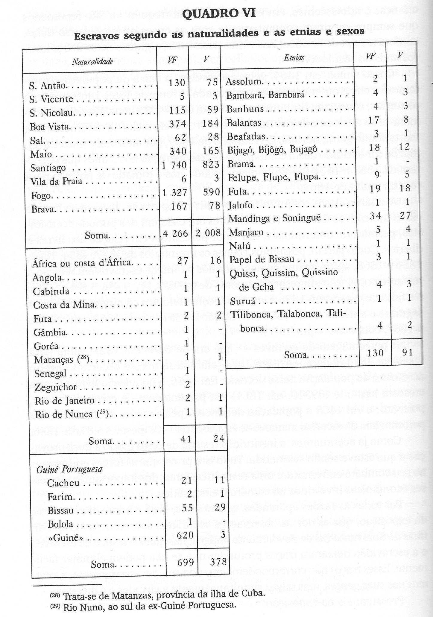 A. Carreira - Census 1856 A