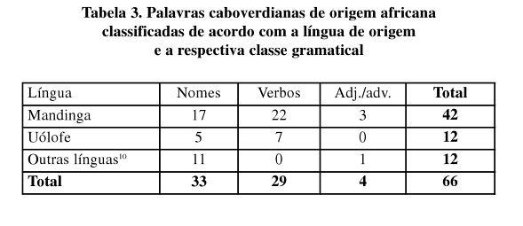 Africanismos Tabela 3 (Quint)
