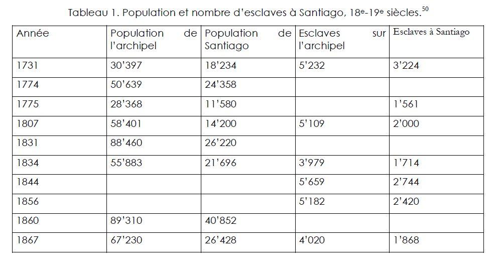Population et nombre d'esclaves à Santiago, 18e-19e siècles