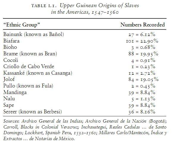 Toby Green Origins of Slaves 1547-1560